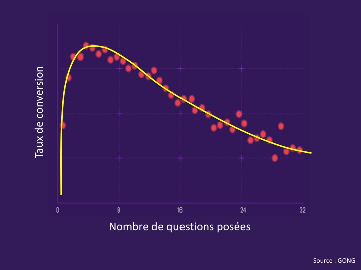 Nb de questions et taux de conversion
