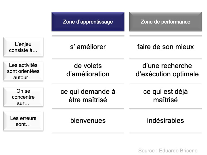 Zones d'apprentissage et de performance