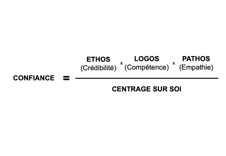 Equation de la confiance