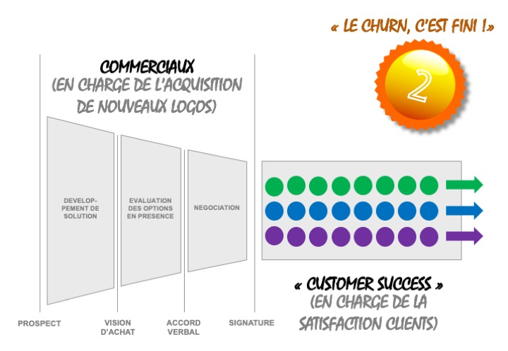 Phase II  Mise en place du customer success